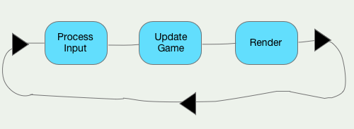 game_loop